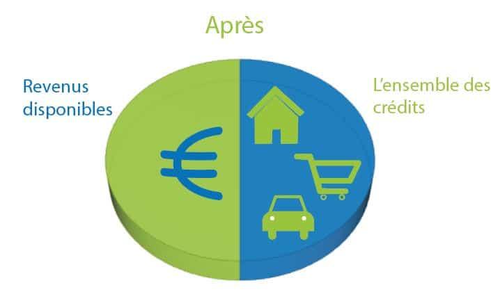 regroupement de crédits de consommation